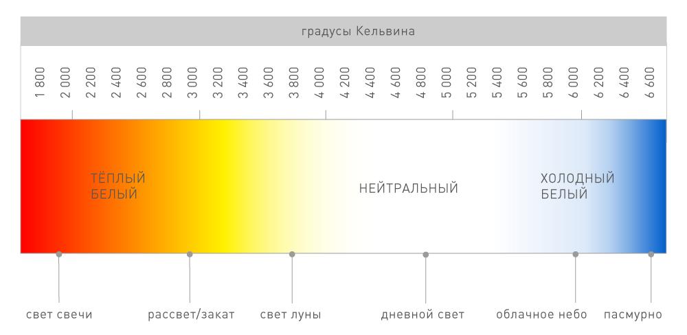 """4.3.3. инструмент """"новый точечный источник света"""""""