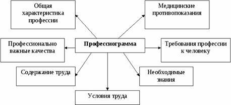 Понятие профессиограммы и ее назначение