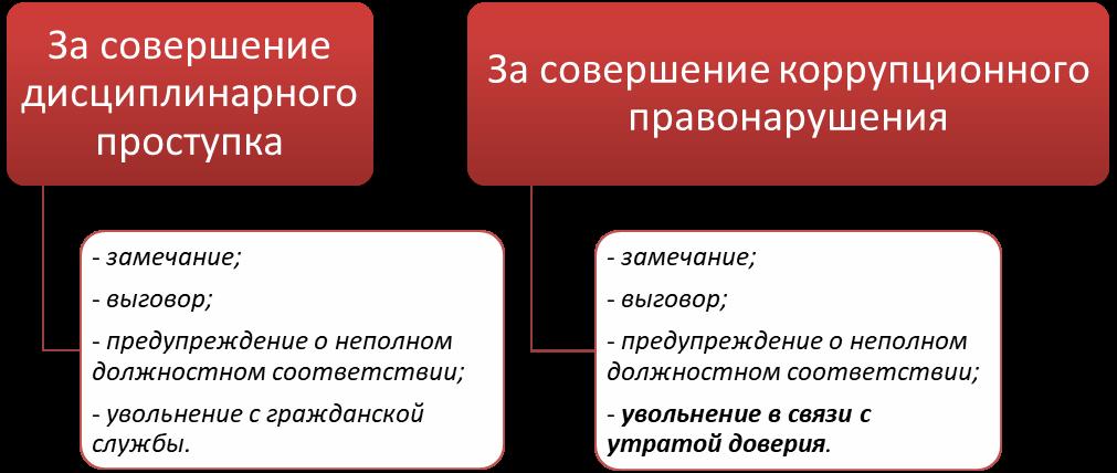 Дисциплинарное взыскание: виды, порядок применения, сроки вынесения