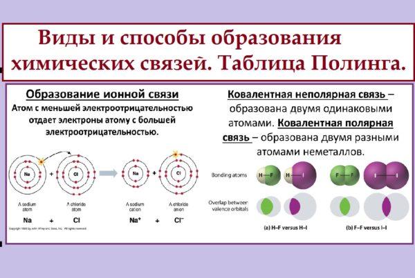 Ковалентная химическая связь: виды или типы ионной полярной и неполярной связи в молекулах, ее образование и таблица об этом