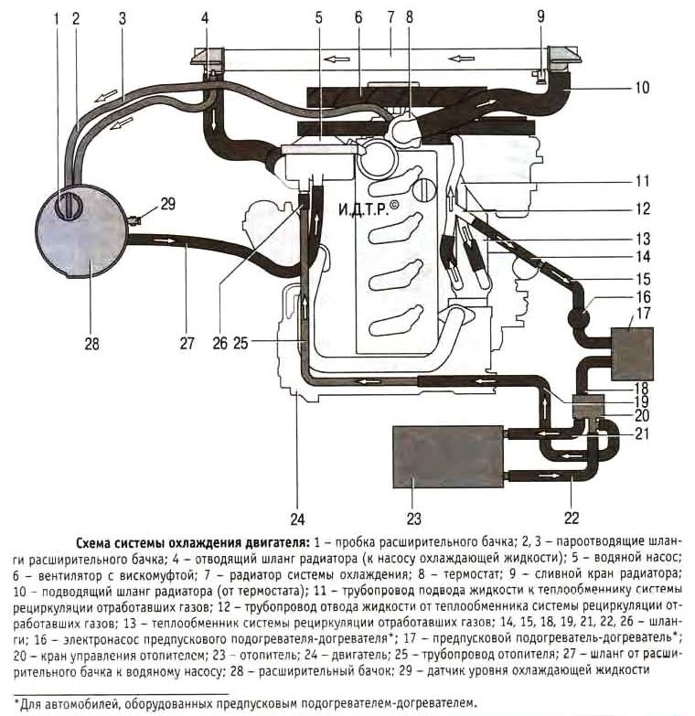 Термостат, принцип работы и назначение, как выглядит клапан, система охлаждения двигателя, циркуляция жидкости по большому и малому кругу