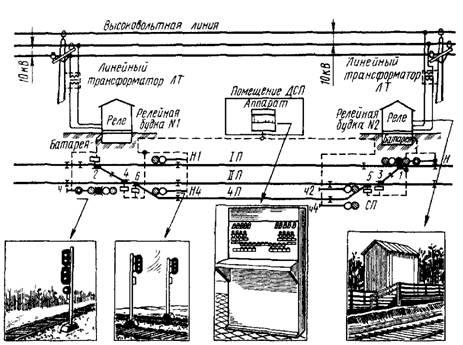 Электрическая централизация стрелок и светофоров