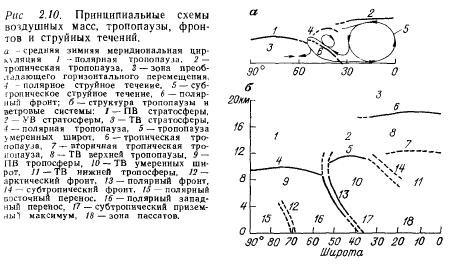 Стратосфера, свойства, строение и структура