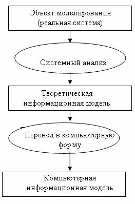 Формализация
