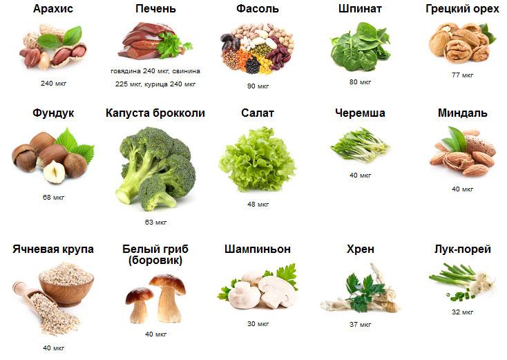 В каких продуктах содержится фолиевая кислота больше всего