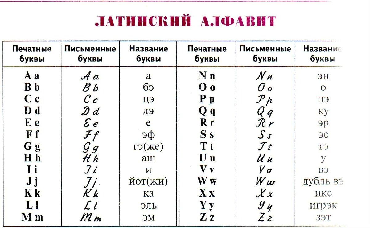 Латинский алфавит и произношение. правила ударения в латинском языке