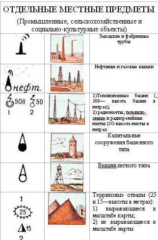 23) легенда тематической карты: определение, типы легенд, принципы построения.