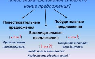 Виды предложения по цели высказывания