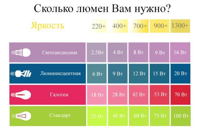 Как правильно измерить уровень освещенности в помещении и каким он должен быть