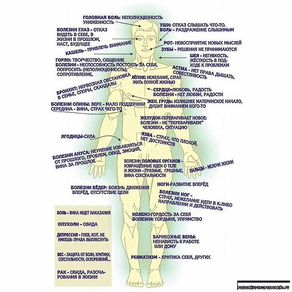 Что такое психосоматика и как лечить несуществующие болезни?
