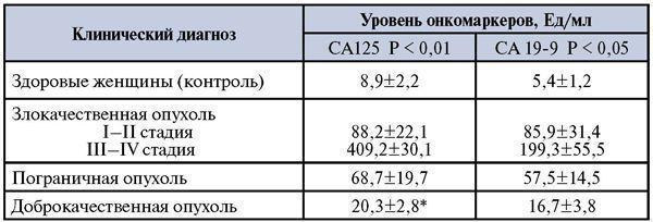 Са 125: норма у женщин,что означает анализ, на что показывает, расшифровка значений онкомаркера