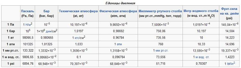 Kgf/cm² - килограмм силы на квадратный сантиметр. конвертер величин. / конвертер единиц давления, метрические единицы