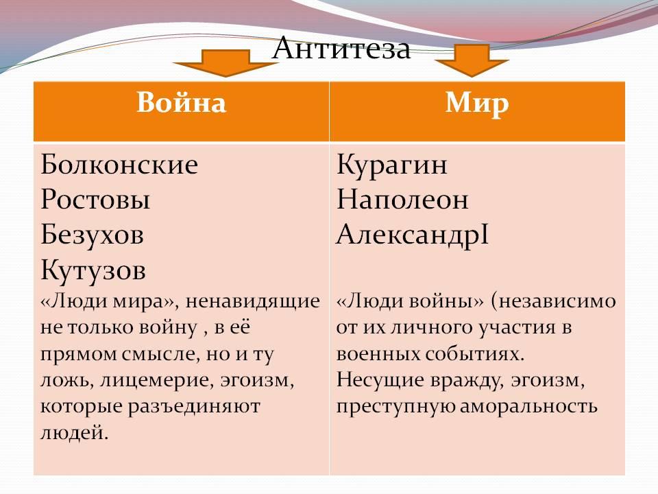 Антитеза – что это такое в русском языке и литературе и для чего она нужна: примеры