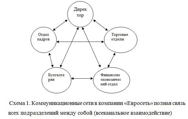 """Лекция по теме """"коммуникации и коммуникационные процессы в организации: коммуникационные каналы"""