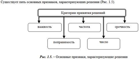 Тема. управленческое решение