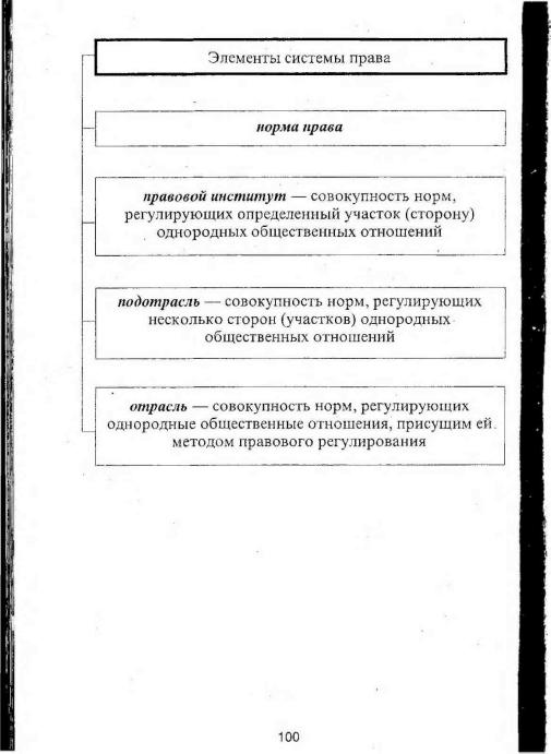 Виды системы права