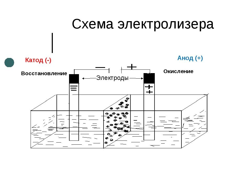 Анод на аккумуляторе и в других приборах, процессы на аноде и знак анода | allbreakingnews.ru