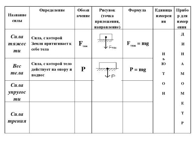Определение силы сопротивления в физике и её формула