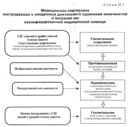 Синдром длительного сдавления: причины, симптомы и лечение в статье травматолога николенко в. а.