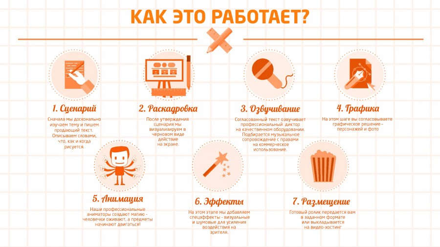 22 лучших сервиса для создания инфографики