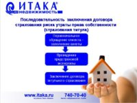 Страхование титула при ипотеке. титульное страхование при ипотеке. | банки.ру