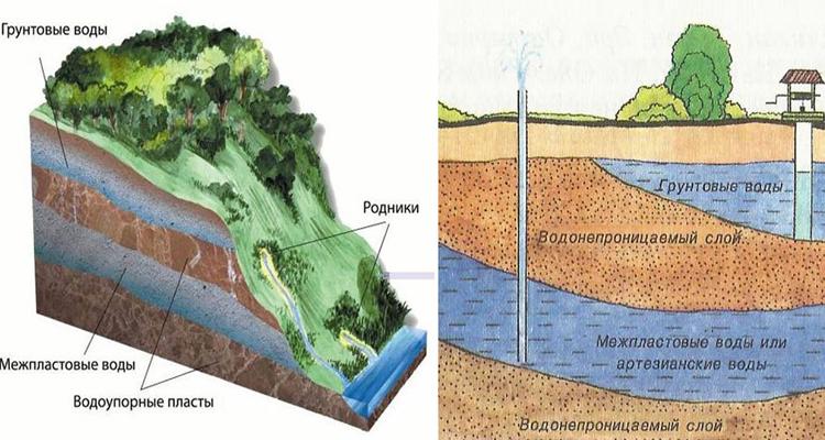 Уровень грунтовых вод: что это, на что влияет глубина водоносных горизонтов, от чего зависит подъем подземных вод на участке?