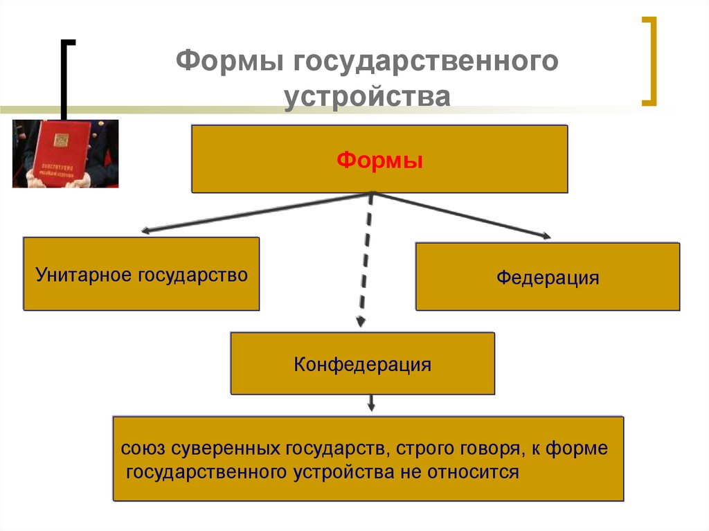 Форма государственного устройства — википедия