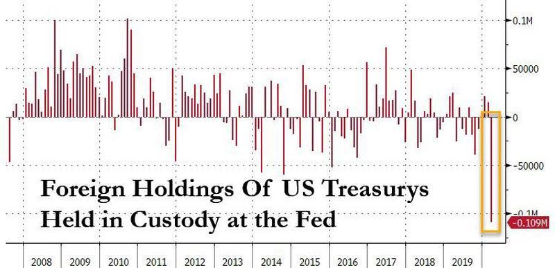 Edv: находка для портфельного инвестора. фонд долгосрочных трежерис