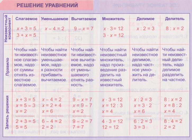 Что такое произведение что такое разность чисел в математике?
