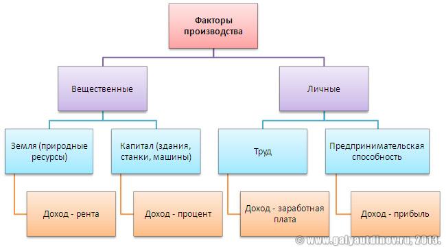 Факторы производства и факторные доходы / справочник :: бингоскул