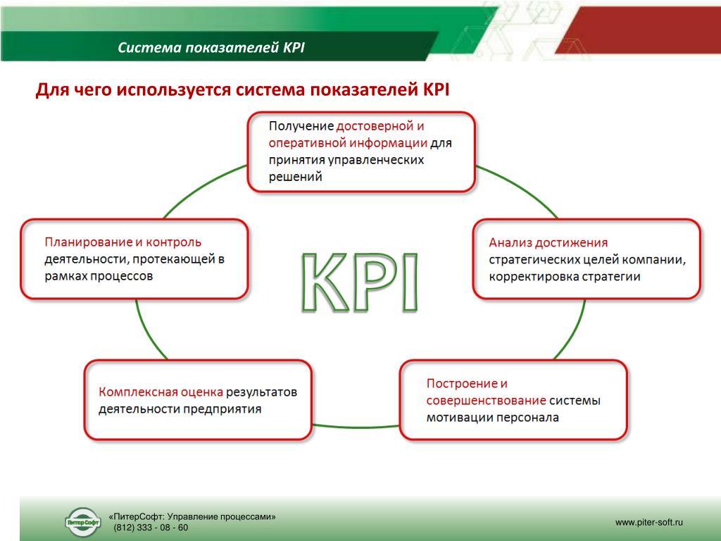 Kpis – что это? kpi – ключевые показатели эффективности. разработка kpi