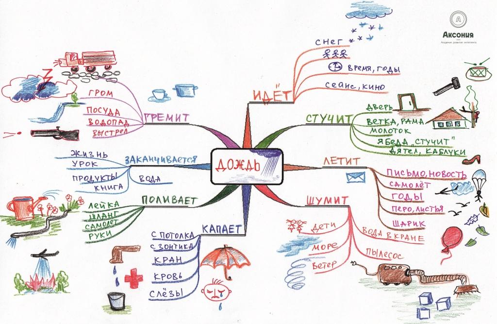 Интеллектуальная карта - шаг к успеху. зачем нужна интеллектуальная карта и как ее создать? :: syl.ru