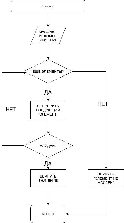Что такое алгоритм?! часть первая