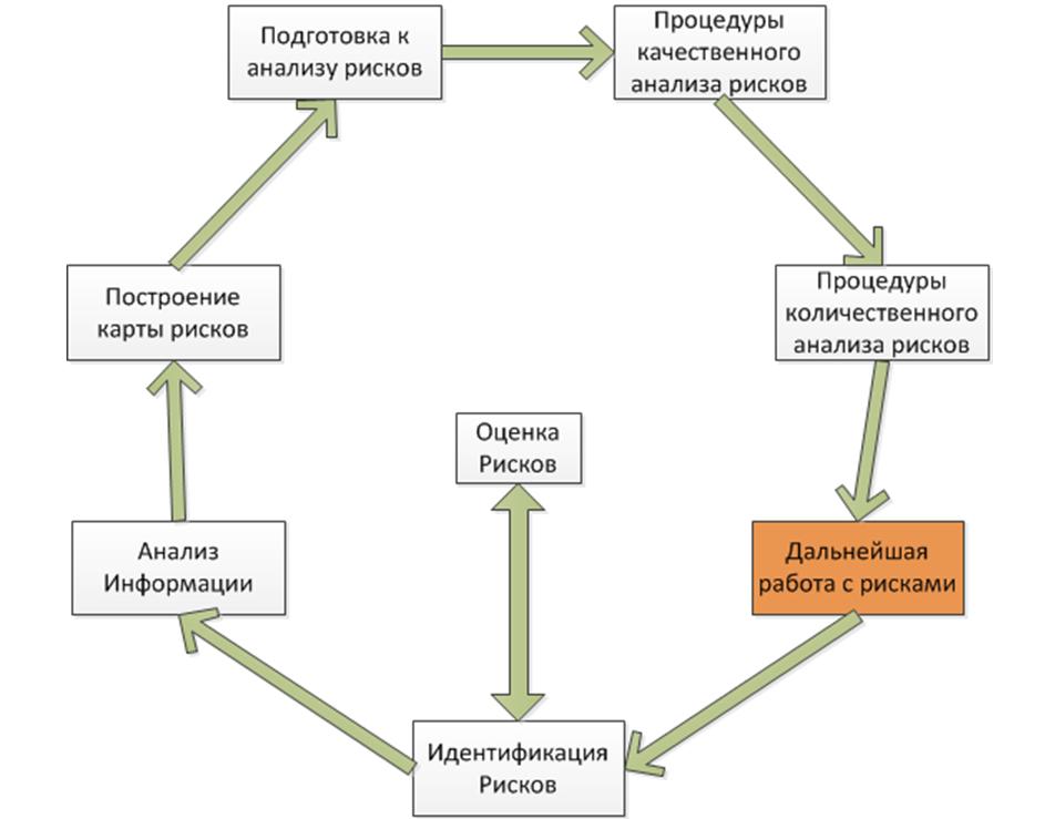 Системный подход. основы менеджмента