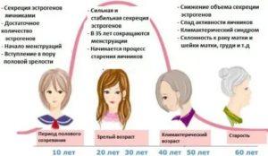 Климакс у женщин, признаки симптомы и лечение