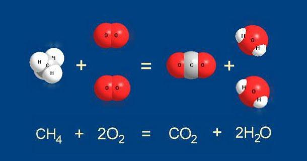 Виды химических реакций