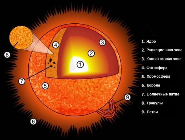 Как образовалось солнце? описание, фото и видео