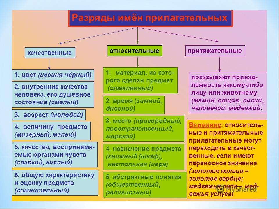 Качественные прилагательные - это... (35 примеров)