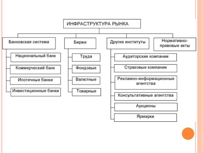 Инфраструктура — википедия с видео // wiki 2