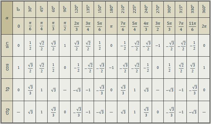 Тригонометрические формулы – список основных формул.
