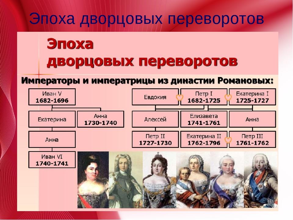 Эпоха дворцовых переворотов в россии в таблице