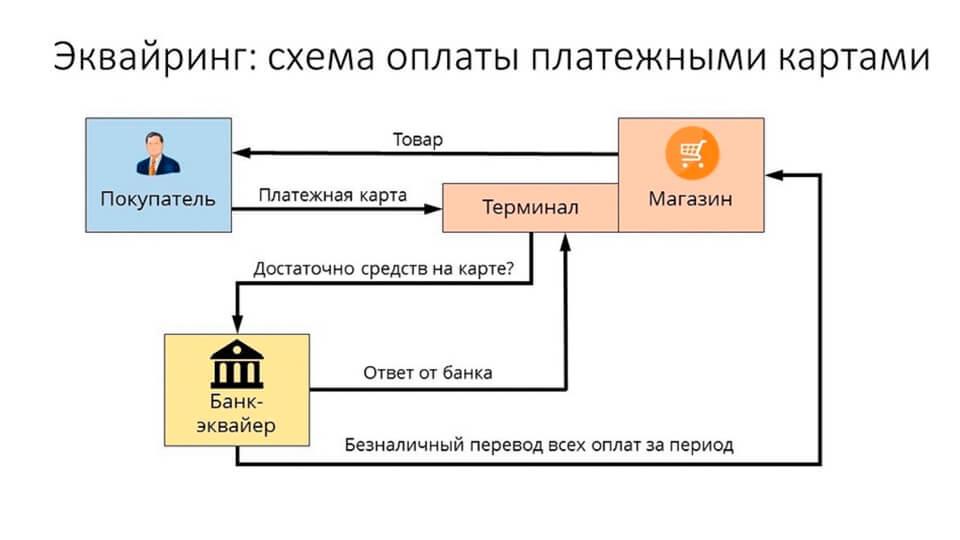 Индекс на карте сбербанка visa