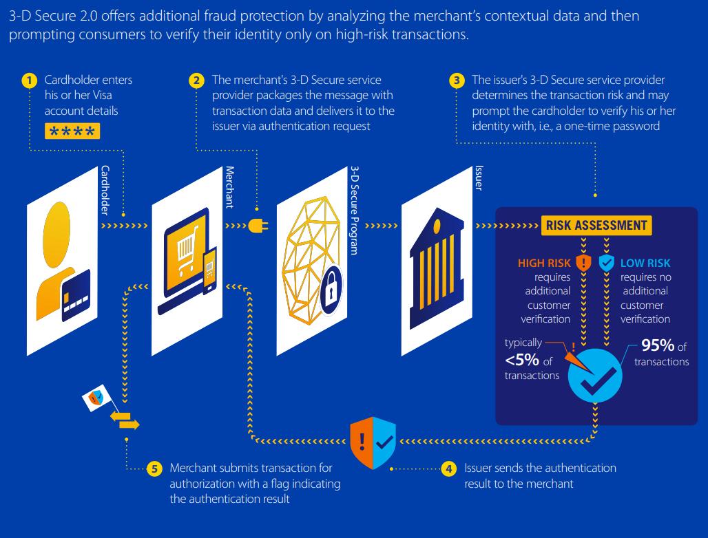 Как защищены наши карты: технология 3-d secure
