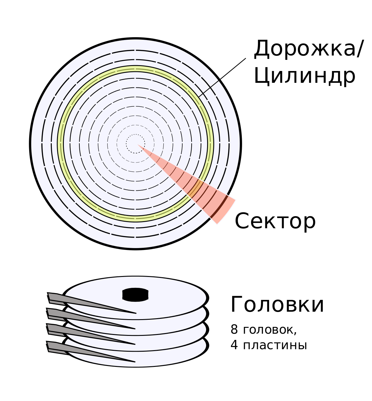 Сектор газа — циклопедия