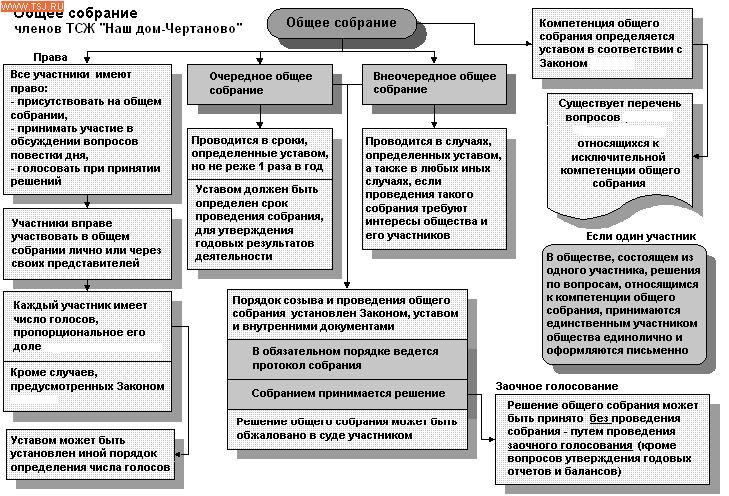 Разбираемся в управлении и деятельности тсж: протоколы, доверенности и обязательства