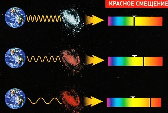 Гравитационное красное смещение — википедия. что такое гравитационное красное смещение