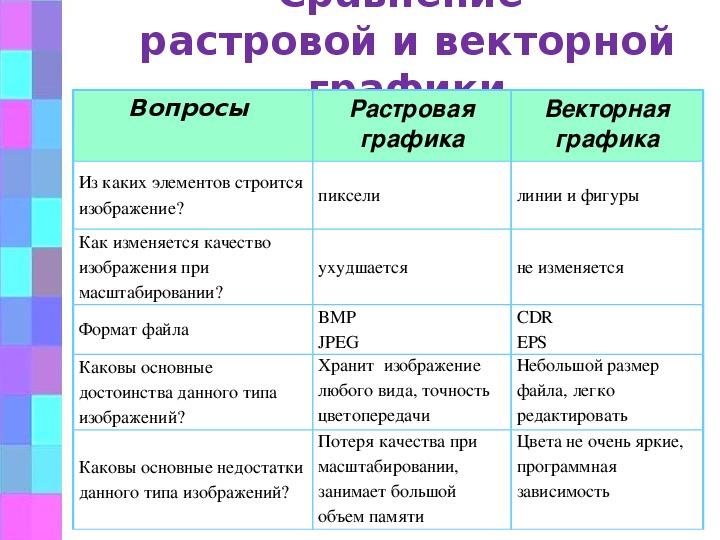 Векторные форматы: основные виды файлов | дизайн, лого и бизнес | блог турболого