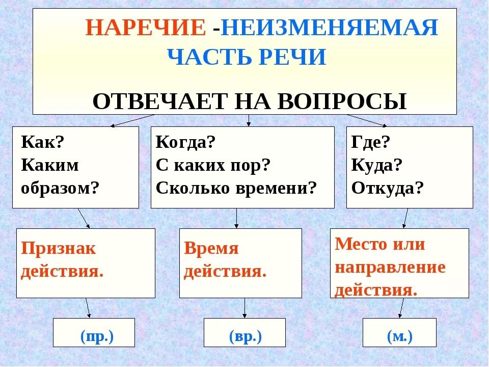 Наречие — википедия