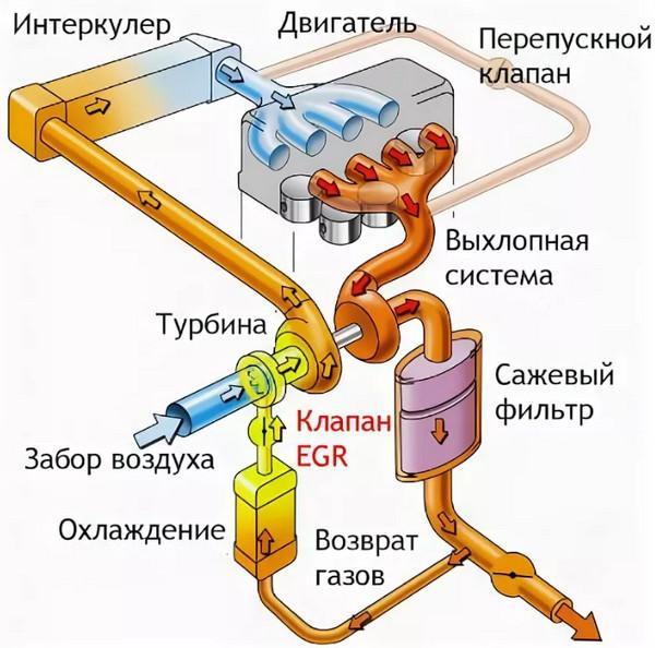 Что такое egr и какую роль играет? признаки неисправности с-мы рециркуляции отработавших газов и варианты решения