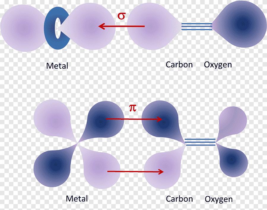 Атомная орбиталь